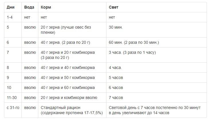 Условия содержания при принудительной линьке: таблица